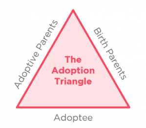 Adoption-triangle_eng-354x310